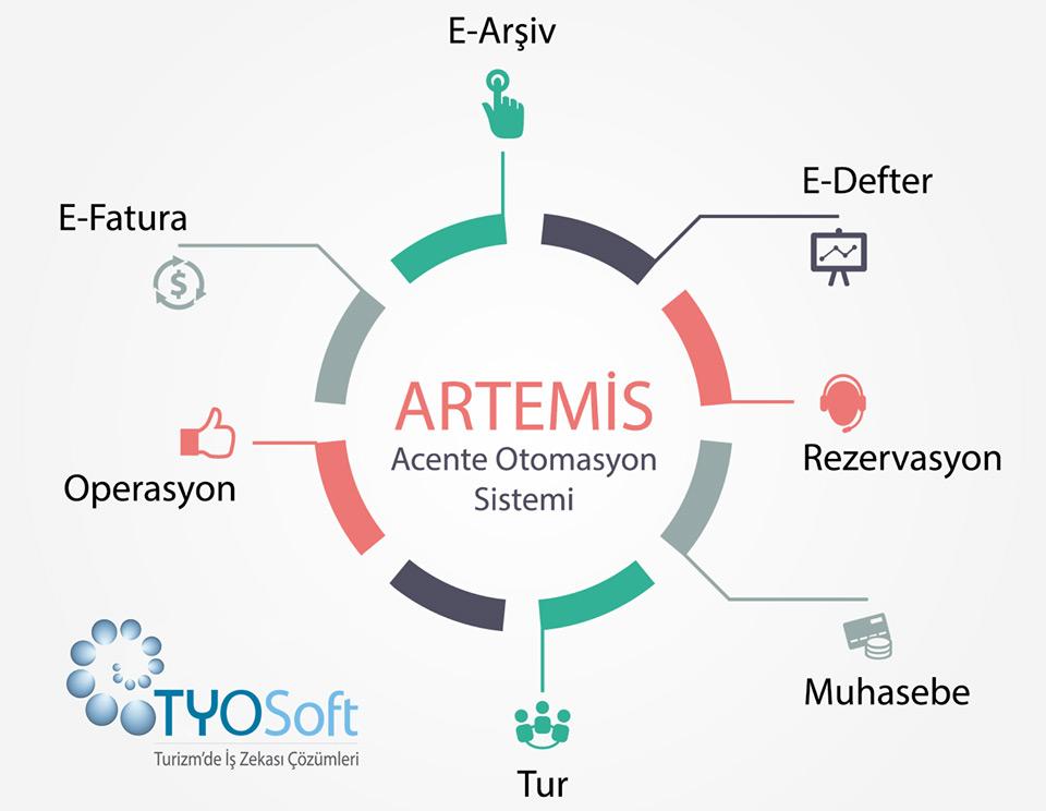Artemis Acente Otomasyon Sistemi