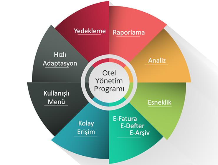 Kronos Web Tabanlı Otel Yönetim Programı